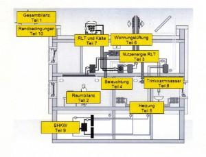 Grafik aus der DIN V 18599 – Energetische Bewertung von Gebäuden