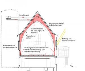 2 Nutzung solarer Gewinne durch Umluftbetrieb