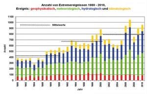 3 Anzahl der aufgetretenen Extremereignisse zwischen 1980 und 2010 (global) Quelle: Źródło: 2011 Münchener Rückversicherungs- Gesellschaft, Geo Risks Research, NatCatSERVICE, January 2011