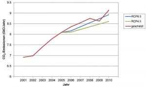 5 Beobachtete und entsprechend dem RCP8.5-Szenarium vorgegebene globale CO2-Emissionen pro Jahr für den Zeitraum 2001 bis 2010 (im Vergleich dazu das schwächere Szenarium RCP4.5)