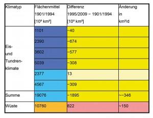 4 Änderung des Flächenanteils ausgewählter Klimatypen, global, 1995 / 2009 − 1901 / 1994