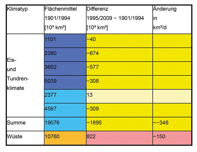 Eiszeiten Tabelle
