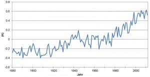 6 Anomalien der globalen Mitteltemperatur von 1880 bis 2011, Bezugsperiode Mittelwert 1951 bis 1980 (Datenquelle: NOAA-GISS 2012)