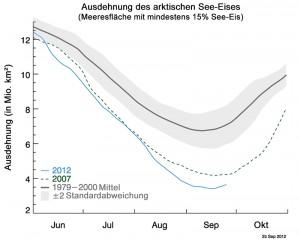 7 Ausdehnung des arktischen See-Eises (in Anlehnung an U.S. National Snow and Ice Data Center, Boulder CO)