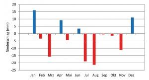 10 Verteilung der Differenzen der Monatssummen des Niederschlags 1991 / 2010 − 2031 / 2050