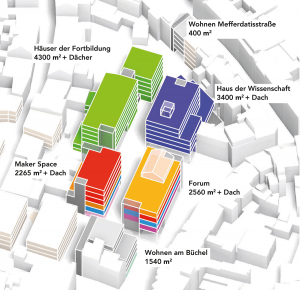 """Altstadtquartier Büchel, Aachen, Leitnutzung """"Wissen"""", Nutzungsbausteine (links), Visualisierung: Blick auf das Forum (rechts), Team: Studio Schultz Granberg (Joachim Schultz-Granberg, Daniel Heuermann, Anna Nötzel)/Stadt Aachen (Gaby Hens, Jan Kemper)"""